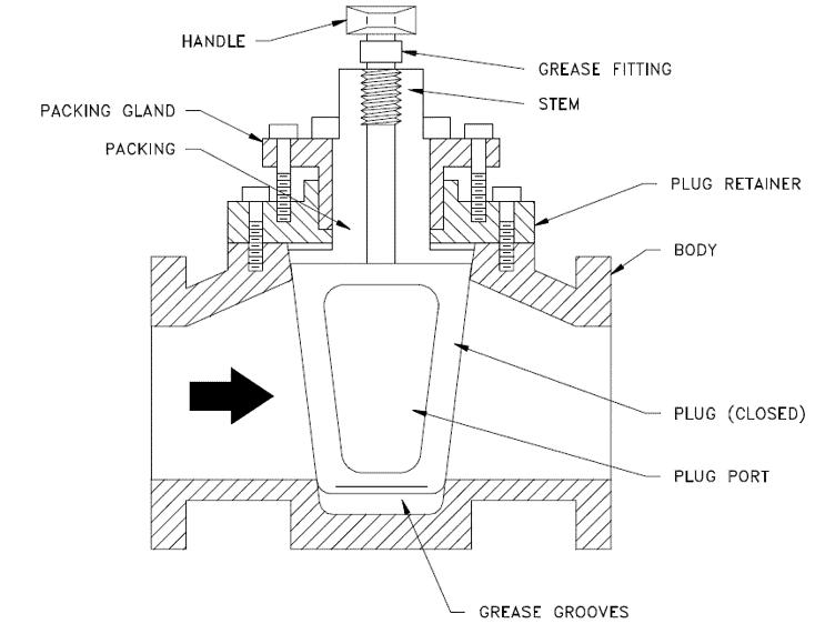 Plug Valve Parts - 旋塞閥