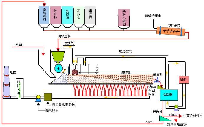 20170407142719 32054 - 鋼鐵生產工藝流程(全)