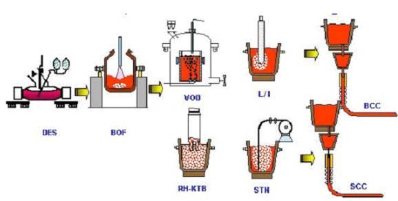 20170407142720 38517 - 鋼鐵生產工藝流程(全)