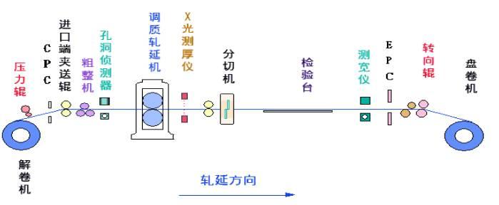 20170407142721 46773 - 鋼鐵生產工藝流程(全)
