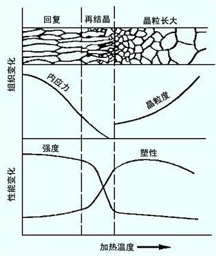20170417131415 51762 - 金屬材料組織和效能的控制