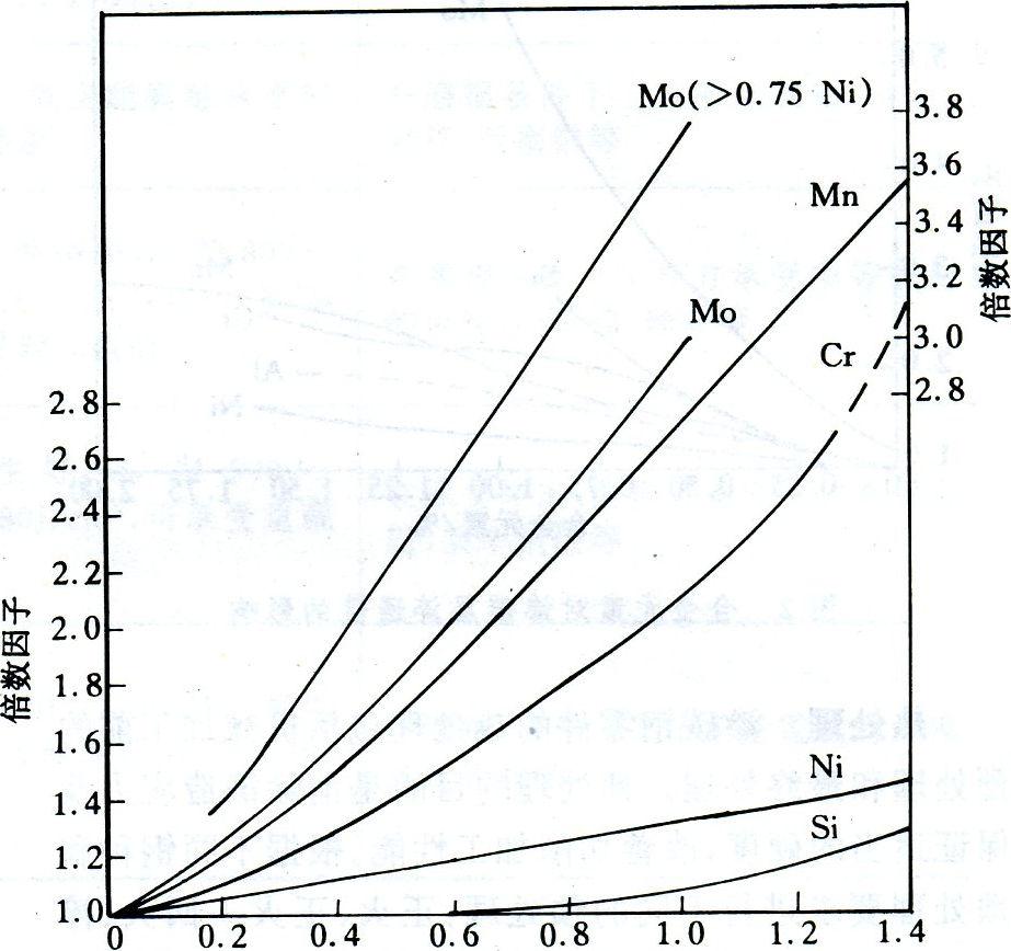 20170611100755 90627 - 什麼是滲碳合金結構鋼