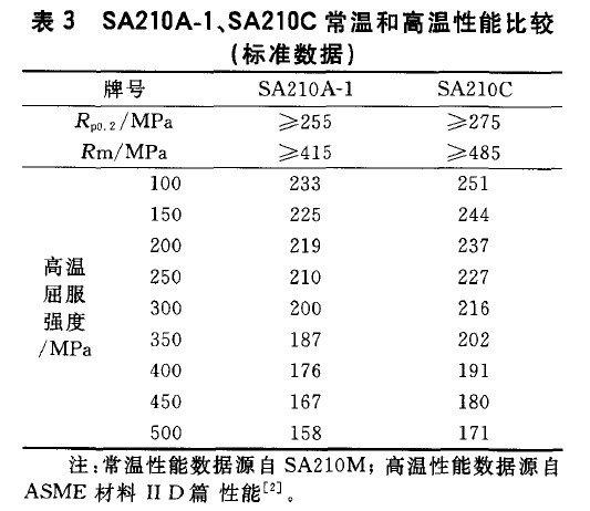 20170918125539 15784 - 高壓鍋爐用碳鋼SA210A-1、SA210C、20G比較分析